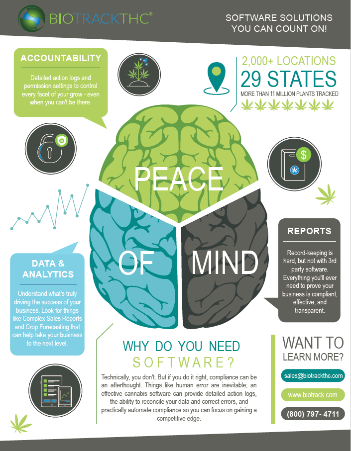 cannabis software solutions