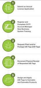 CCTT-METRC california cannabis track and trace system