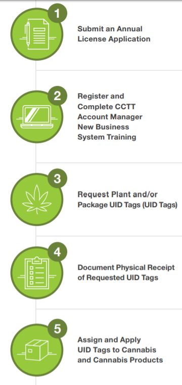 CCTT-METRC or California's Cannabis Track and Trace System
