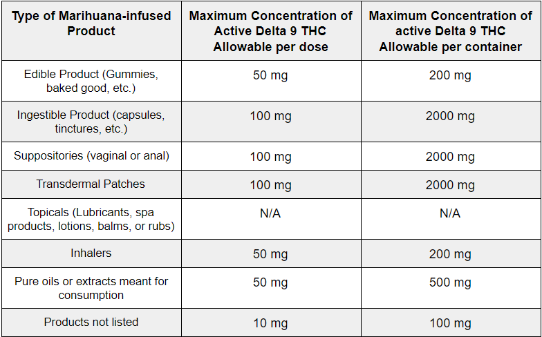 Maximum THC Concentrations