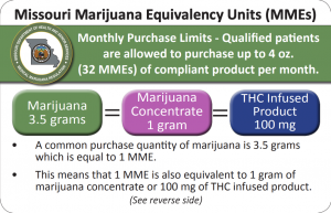 Missouri Marijuana Equivalency for Concentrates and Infused Products