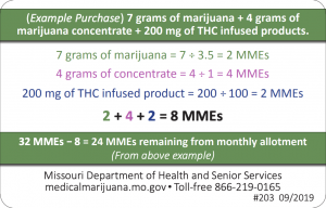 Missouri Marijuana Equivalency for Concentrates and Infused Products -2